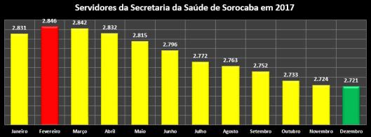 Servidores da Secretaria da Saúde da Prefeitura de Sorocaba em 2017