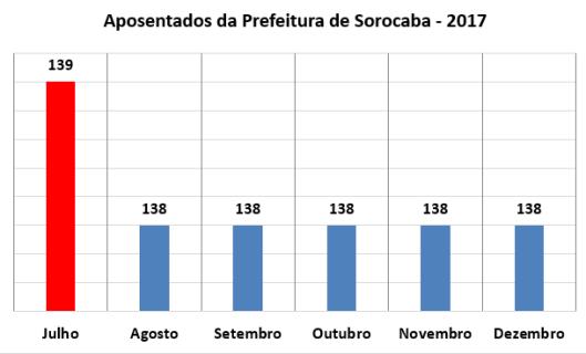 Aposentados da Prefeitura de Sorocaba no Segundo Semestre de 2017