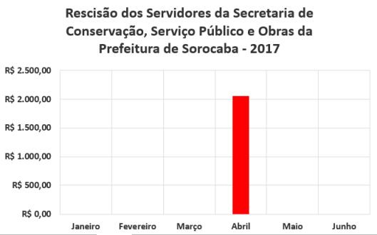 Rescisão dos Servidores da Secretaria de Conservação, Serviço Público e Obras da Prefeitura de Sorocaba no Primeiro Semestre de 2017