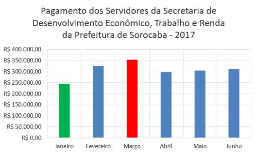 Pagamento Mensal dos Servidores da Secretaria de Desenvolvimento Econômico, Trabalho e Renda da Prefeitura de Sorocaba no Primeiro Semestre de 2017