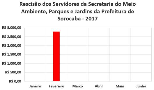 Rescisão dos Servidores da Secretaria de Meio Ambiente, Parques e Jardins da Prefeitura de Sorocaba no Primeiro Semestre de 2017