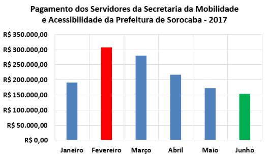 Pagamento Mensal dos Servidores da Secretaria de Mobilidade e Acessibilidade da Prefeitura de Sorocaba no Primeiro Semestre de 2017