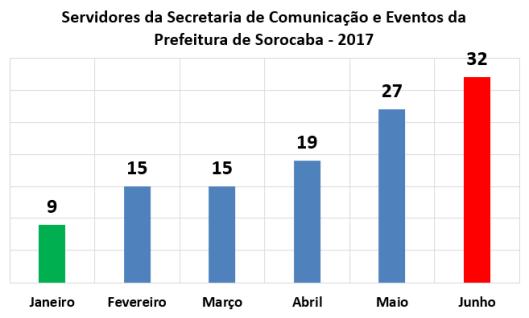 Servidores da Secretaria de Comunicação e Eventos da Prefeitura de Sorocaba no Primeiro Semestre de 2017