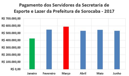 Pagamento Mensal dos Servidores da Secretaria de Esporte e Lazer da Prefeitura de Sorocaba no Primeiro Semestre de 2017