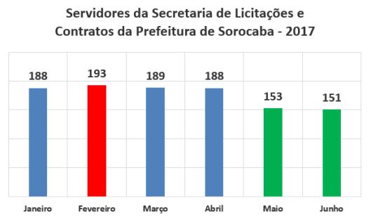 Servidores da Secretaria de Licitações e Contratos da Prefeitura de Sorocaba no Primeiro Semestre de 2017