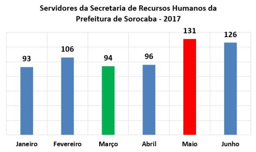 Servidores da Secretaria de Recursos Humanos da Prefeitura de Sorocaba no Primeiro Semestre de 2017