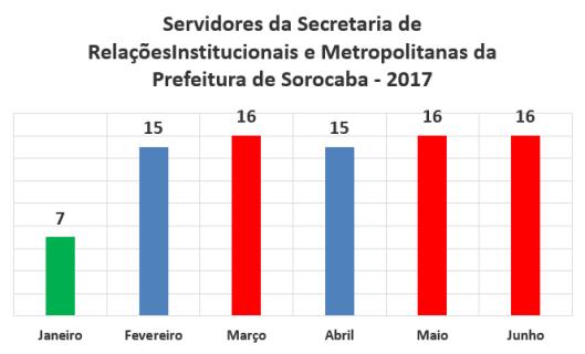 Servidores da Secretaria de Relações Institucionais e Metropolitanas da Prefeitura de Sorocaba no Primeiro Semestre de 2017