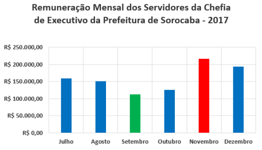 Pagamento dos Servidores da Chefia de Executivo da Prefeitura de Sorocaba no Segundo Semestre de 2017