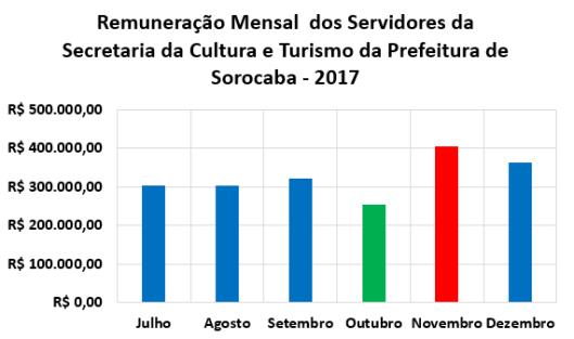 Remuneração dos Servidores da Secretaria da Cultura e Turismo (Secultur) no Segundo Semestre de 2017