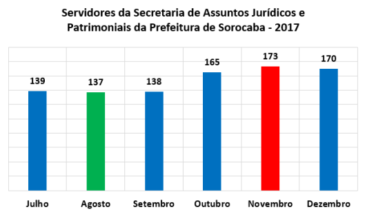 Servidores da Secretaria de Assuntos Jurídicos e Patrimoniais da Prefeitura de Sorocaba no Segundo Semestre de 2017
