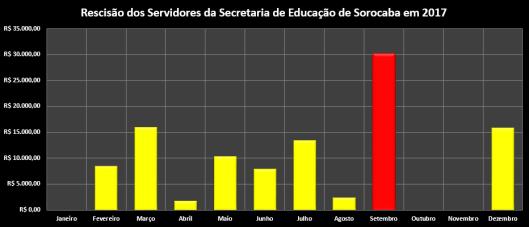Rescisão dos Servidores da Secretaria da Educação (Sedu) em 2017