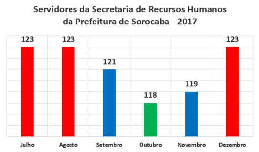 Servidores da Secretaria de Recursos Humanos da Prefeitura de Sorocaba no Segundo Semestre de 2017