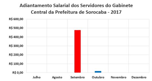 Adiantamento Salarial dos Servidores do Gabinete Central da Prefeitura de Sorocaba no Segundo Semestre de 2017
