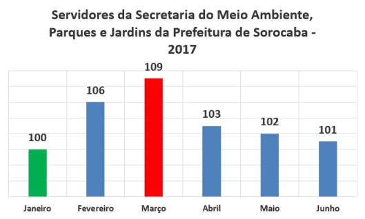 Pagamento Mensal dos Servidores da Secretaria de Meio Ambiente, Parques e Jardins da Prefeitura de Sorocaba no Primeiro Semestre de 2017
