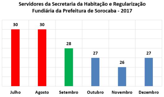Servidores da Secretaria da Habitação e Regularização Fundiária da Prefeitura de Sorocaba no Segundo Semestre de 2017