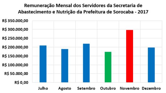 Remuneração Mensal dos Servidores da Secretaria de Abastecimento e Nutrição da Prefeitura de Sorocaba no Segundo Semestre de 2017