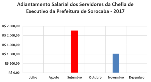 Adiantamento Salarial dos Servidores da Chefia de Executivo da Prefeitura de Sorocaba no Segundo Semestre de 2017