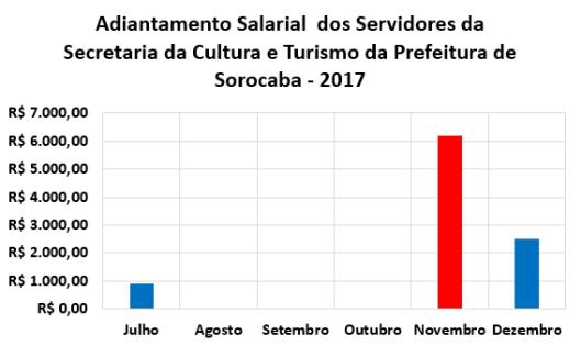 Adiantamento Salarial dos Servidores da Secretaria da Cultura e Turismo (Secultur) no Segundo Semestre de 2017