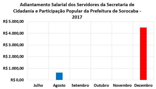 Adiantamento Salarial dos Servidores da Secretaria de Cidadania e Participação Popular da Prefeitura de Sorocaba no Segundo Semestre de 2017