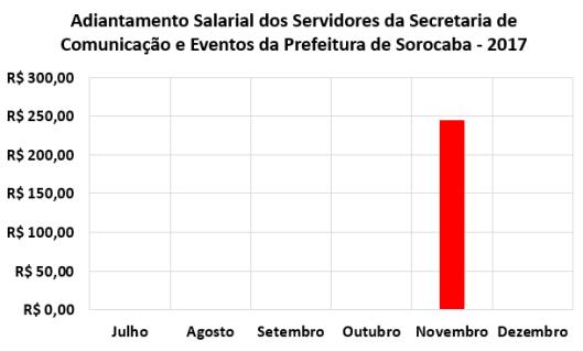Adiantamento Salarial dos Servidores da Secretaria Comunicação e Eventos da Prefeitura de Sorocaba no Segundo Semestre de 2017