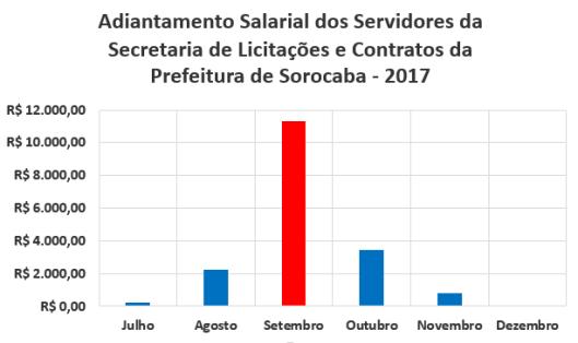Adiantamento Salarial dos Servidores da Secretaria de Licitações e Contratos da Prefeitura de Sorocaba no Segundo Semestre de 2017