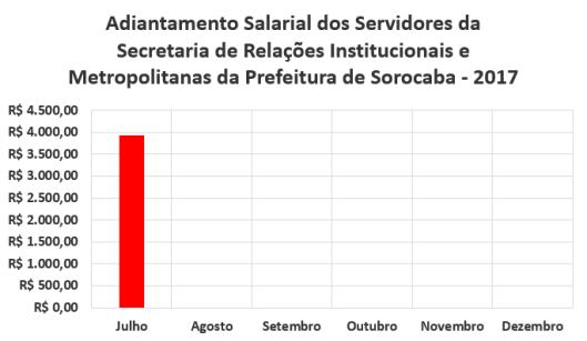 Adiantamento Salarial dos Servidores da Secretaria de Relações Institucionais e Metropolitanas da Prefeitura de Sorocaba no Segundo Semestre de 2017