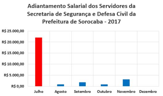 Adiantamento Salarial dos Servidores da Secretaria de Segurança e Defesa Civil da Prefeitura de Sorocaba no Segundo Semestre de 2017