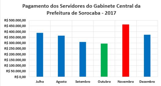 Pagamento Mensal dos Servidores do Gabinete Central da Prefeitura de Sorocaba no Segundo Semestre de 2017
