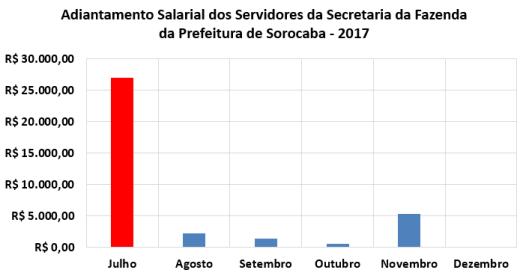 Adiantamento Salarial dos Servidores da Secretaria da Fazenda no Segundo Semestre de 2017