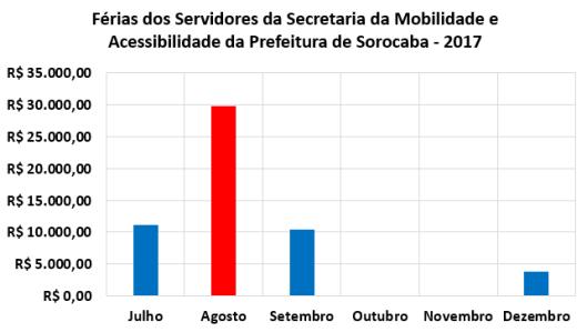 Férias dos Servidores da Secretaria de Mobilidade e Acessibilidade da Prefeitura de Sorocaba no Segundo Semestre de 2017