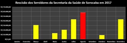 Rescisão dos Servidores da Secretaria da Saúde da Prefeitura de Sorocaba em 2017