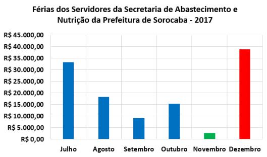 Férias dos Servidores da Secretaria de Abastecimento e Nutrição da Prefeitura de Sorocaba no Segundo Semestre de 2017