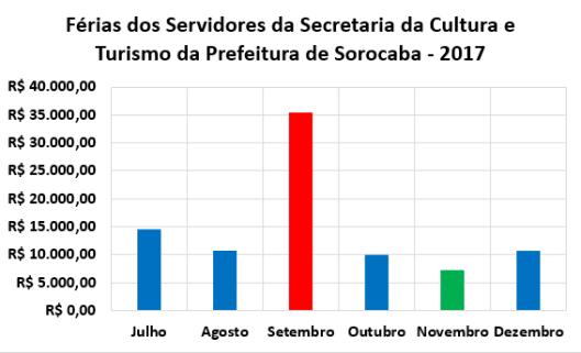 Férias dos Servidores da Secretaria da Cultura e Turismo (Secultur) no Segundo Semestre de 2017
