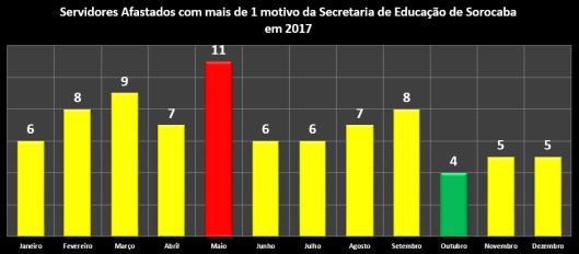 Servidores afastados com mais de 1 motivo da Secretaria da Educação (Sedu) em 2017