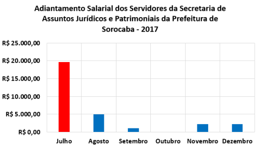Adiantamento Salarial dos Servidores da Secretaria de Assuntos Jurídicos e Patrimoniais da Prefeitura de Sorocaba no Segundo Semestre de 2017