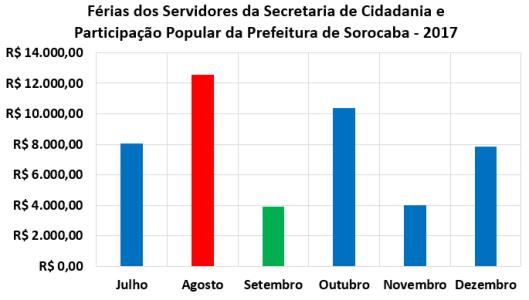 Férias dos Servidores da Secretaria de Cidadania e Participação Popular da Prefeitura de Sorocaba no Segundo Semestre de 2017