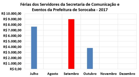 Férias dos Servidores da Secretaria Comunicação e Eventos da Prefeitura de Sorocaba no Segundo Semestre de 2017