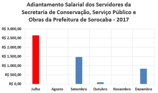 Adiantamento Salarial dos Servidores da Secretaria de Conservação, Serviço Público e Obras da Prefeitura de Sorocaba no Segundo Semestre de 2017