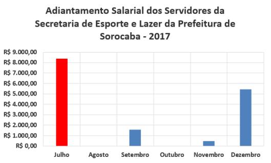 Adiantamento Salarial dos Servidores da Secretaria de Esporte e Lazer da Prefeitura de Sorocaba no Segundo Semestre de 2017
