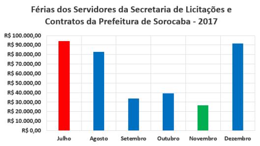 Férias dos Servidores da Secretaria de Licitações e Contratos da Prefeitura de Sorocaba no Segundo Semestre de 2017