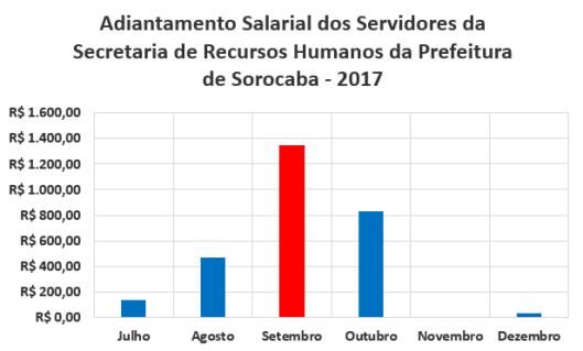 Adiantamento Salarial dos Servidores da Secretaria de Recursos Humanos da Prefeitura de Sorocaba no Segundo Semestre de 2017