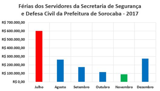 Férias dos Servidores da Secretaria de Segurança e Defesa Civil da Prefeitura de Sorocaba no Segundo Semestre de 2017