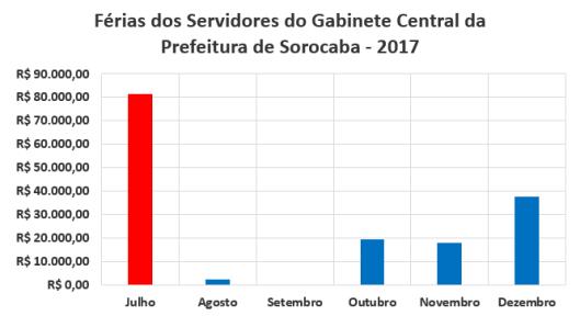 Férias dos Servidores do Gabinete Central da Prefeitura de Sorocaba no Segundo Semestre de 2017