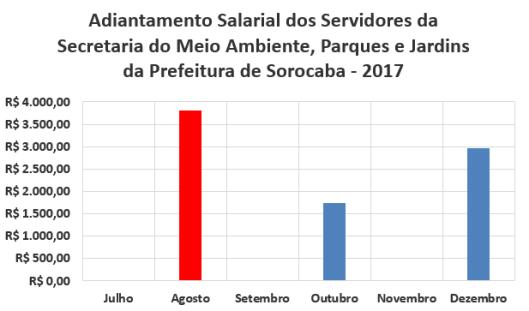 Adiantamento Salarial dos Servidores da Secretaria de Meio Ambiente, Parques e Jardins da Prefeitura de Sorocaba no Segundo Semestre de 2017