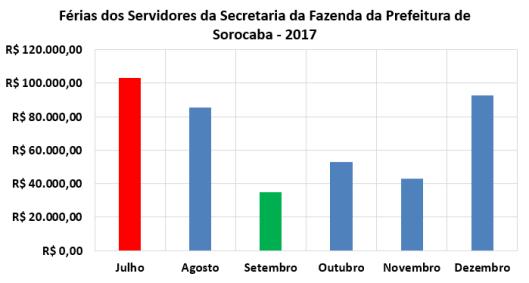 Férias dos Servidores da Secretaria da Fazenda no Segundo Semestre de 2017