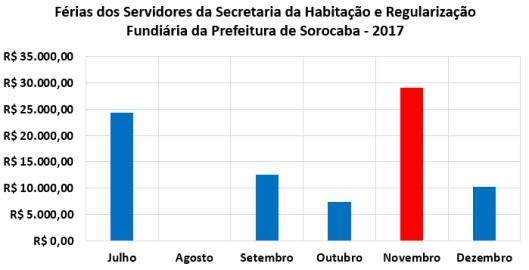 Férias dos Servidores da Secretaria da Habitação e Regularização Fundiária da Prefeitura de Sorocaba no Segundo Semestre de 2017