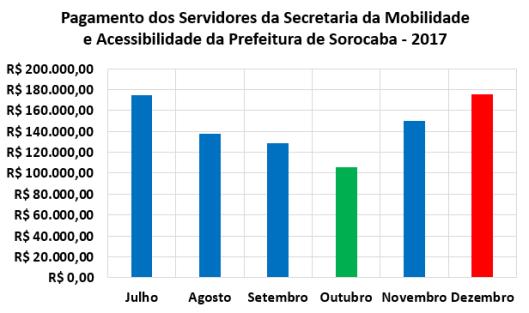 Pagamento Mensal dos Servidores da Secretaria de Mobilidade e Acessibilidade da Prefeitura de Sorocaba no Segundo Semestre de 2017