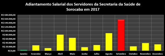 Adiantamento Salarial dos Servidores da Secretaria da Saúde da Prefeitura de Sorocaba em 2017