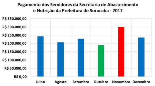 Pagamento Mensal dos Servidores da Secretaria de Abastecimento e Nutrição da Prefeitura de Sorocaba no Segundo Semestre de 2017