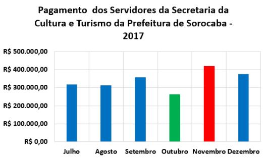 Pagamento Mensal dos Servidores da Secretaria da Cultura e Turismo (Secultur) no Segundo Semestre de 2017